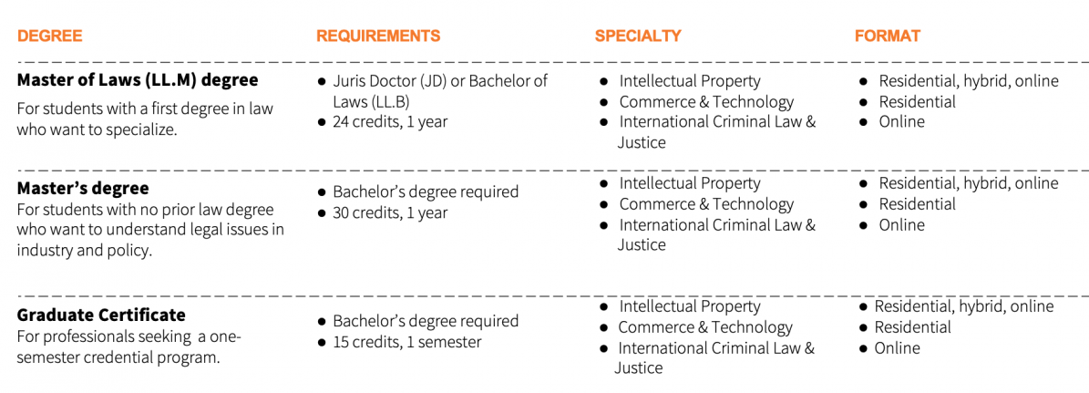Listings of graduate programs offered